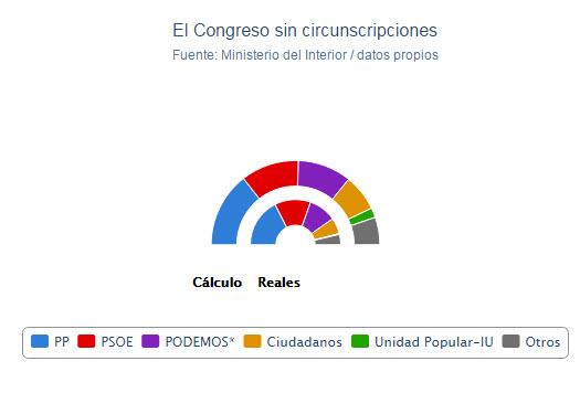 Congreso español sin circunscripciones.jpg